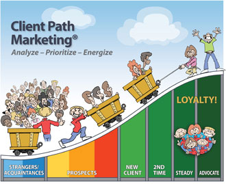 Client Path Marketing Project Chart